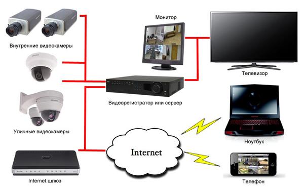 Ip камера для трансляции на телевизор